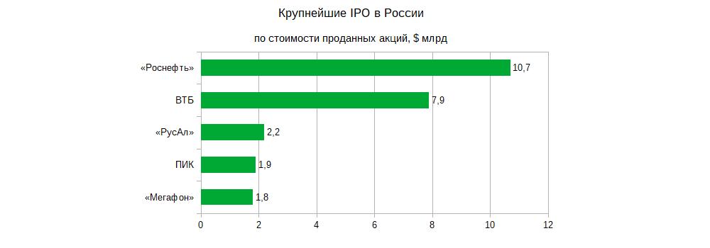 Крупнейшие IPO в России