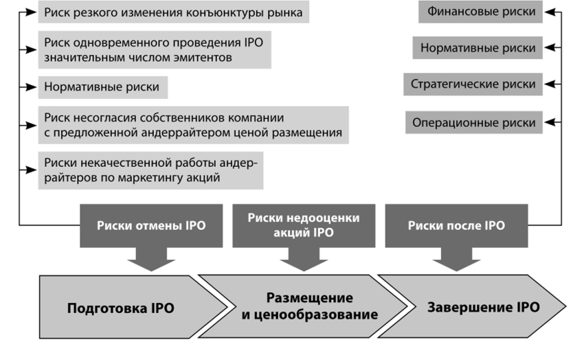 Основные риски IPO