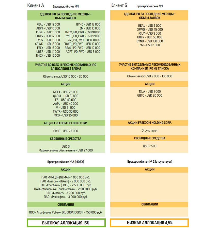 Примеры расчета аллокации