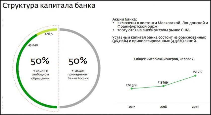 Структура капитала банка