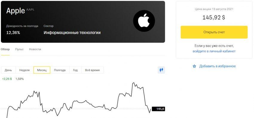 Стоимость акций Apple на сегодня