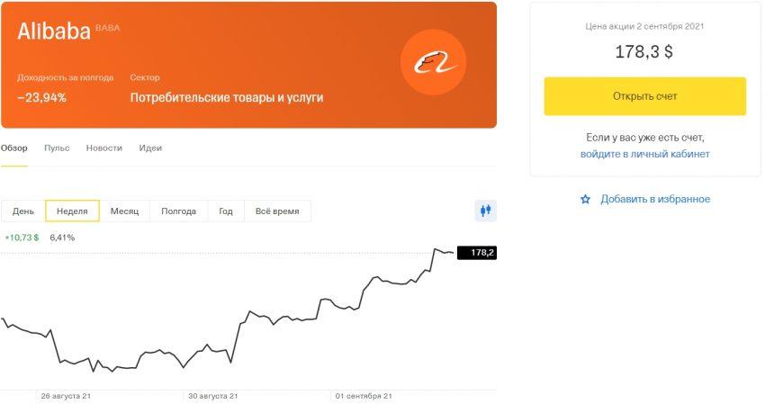 Акции Alibaba в Тинькофф Инвестиции