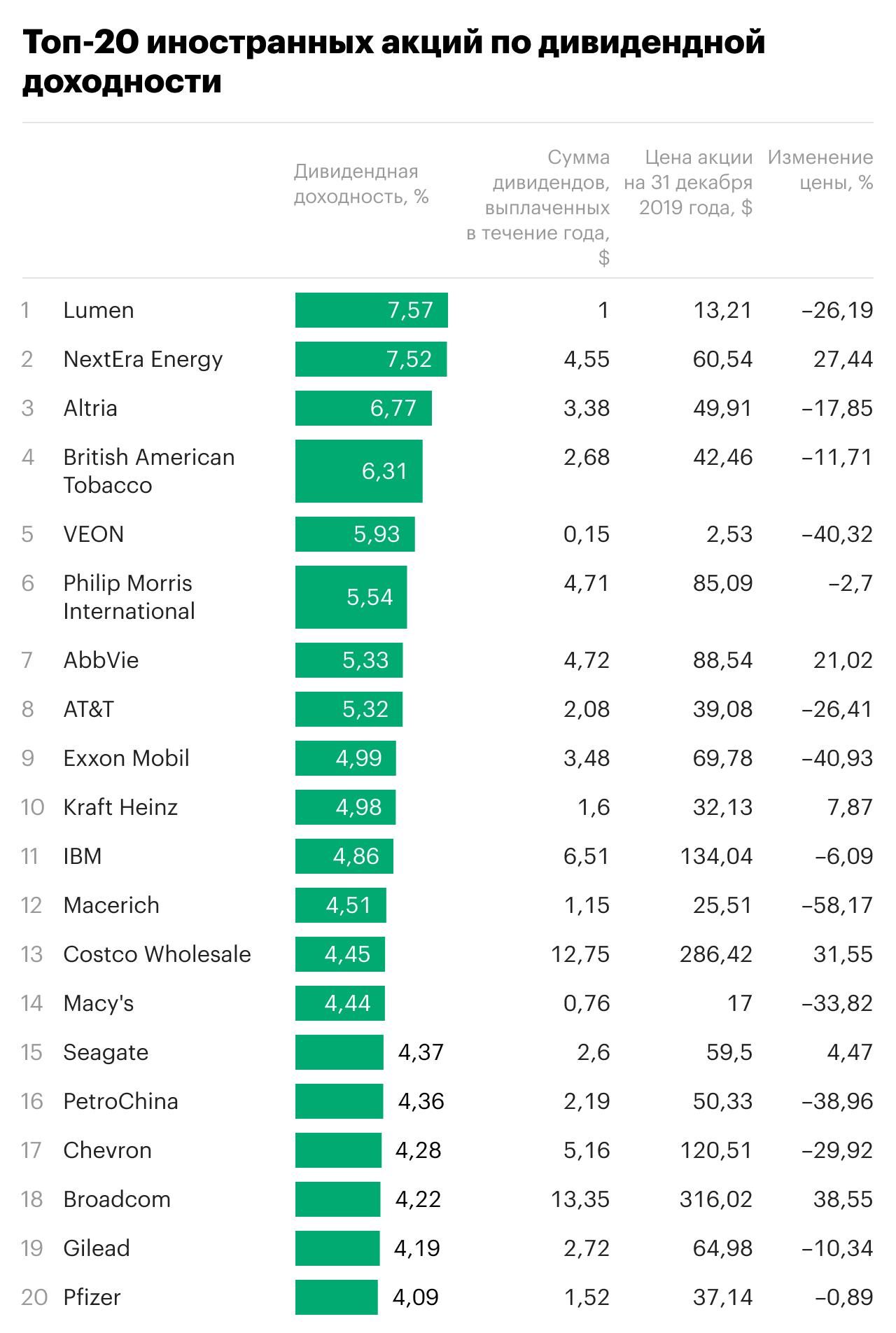 ТОП-20 иностранных акций по дивидендной доходности